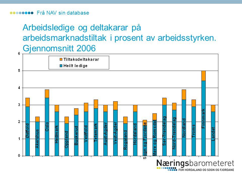 Arbeidsledige og deltakarar på arbeidsmarknadstiltak i prosent av arbeidsstyrken.