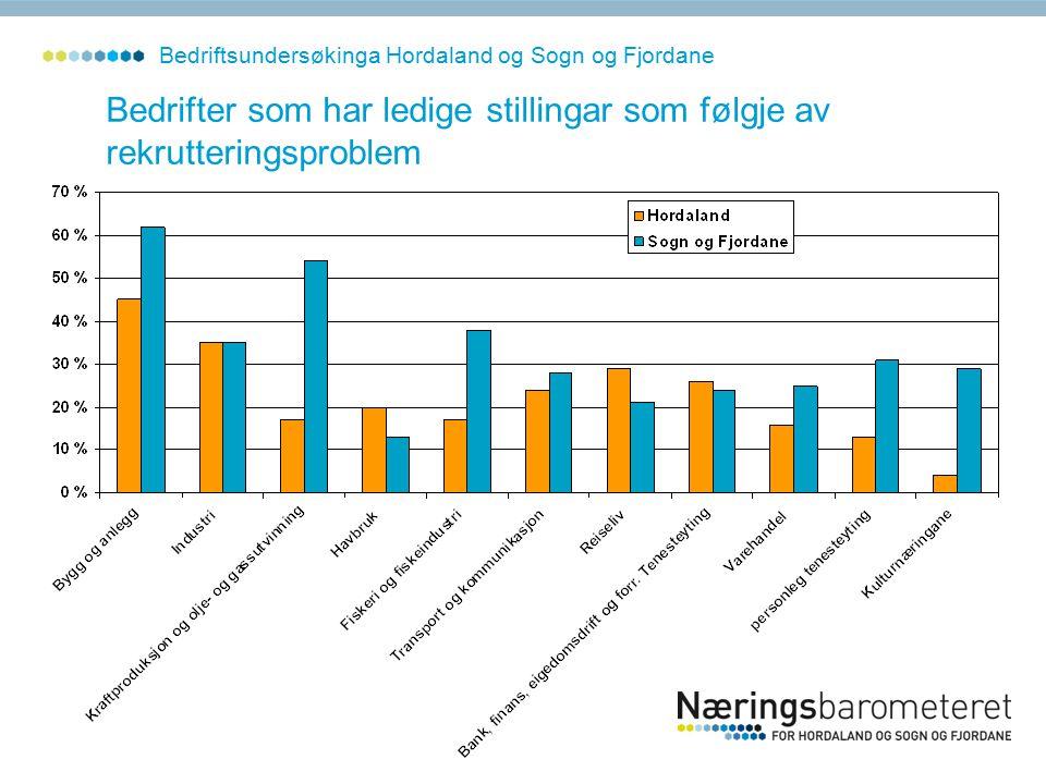 Bedriftsundersøkinga Hordaland og Sogn og Fjordane Bedrifter som har ledige stillingar som følgje av rekrutteringsproblem