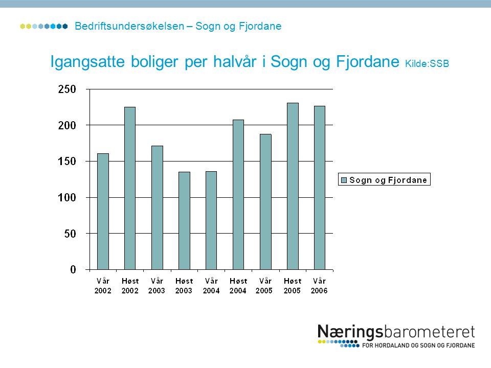Igangsatte boliger per halvår i Sogn og Fjordane Kilde:SSB Bedriftsundersøkelsen – Sogn og Fjordane