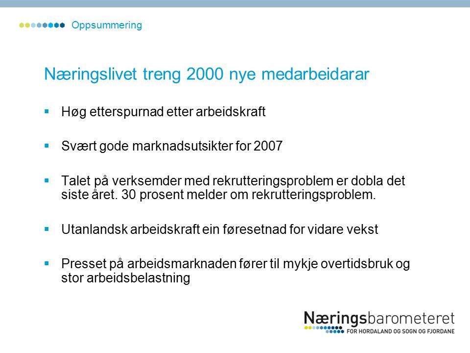 Bedriftsundersøkinga Sogn og Fjordane Oppsummering – netto prosentdel som ventar vekst