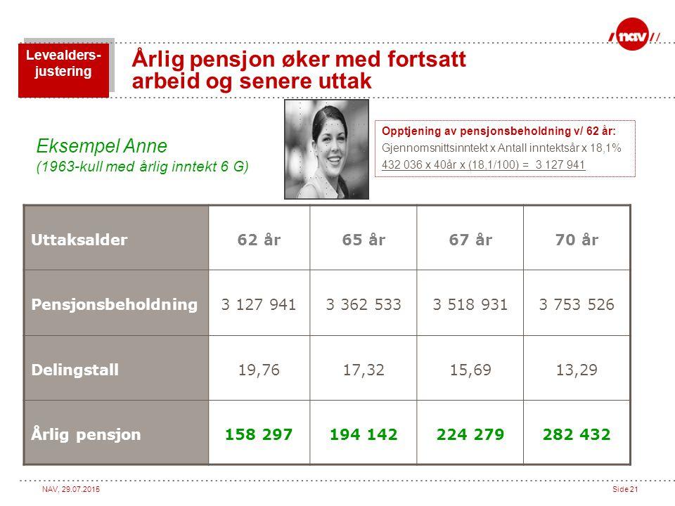 NAV, 29.07.2015Side 21 Årlig pensjon øker med fortsatt arbeid og senere uttak Uttaksalder62 år65 år67 år70 år Pensjonsbeholdning3 127 9413 362 5333 51
