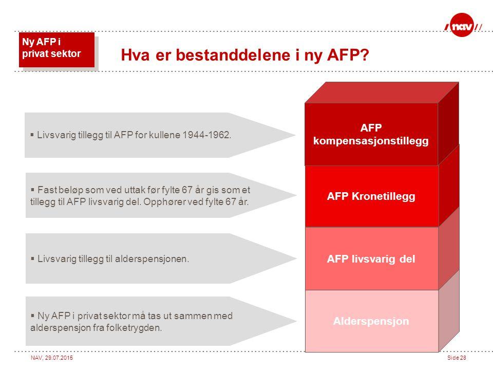 NAV, 29.07.2015Side 28 Alderspensjon AFP livsvarig del AFP Kronetillegg Hva er bestanddelene i ny AFP? Ny AFP i privat sektor AFP kompensasjonstillegg