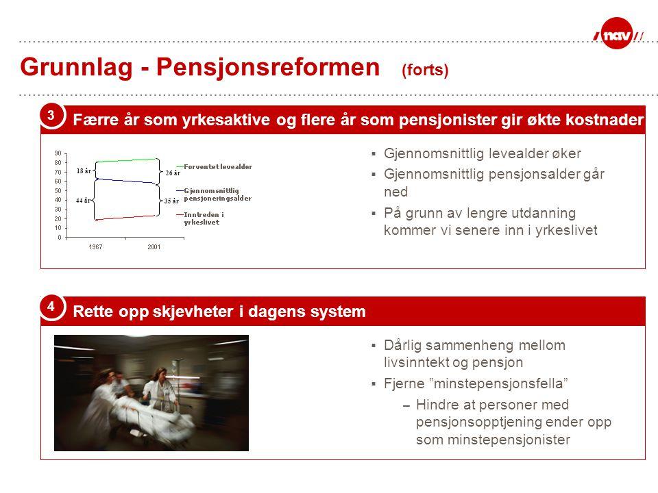 Grunnlag - Pensjonsreformen (forts) Rette opp skjevheter i dagens system 4 3,9 2,6 1,6 Færre år som yrkesaktive og flere år som pensjonister gir økte
