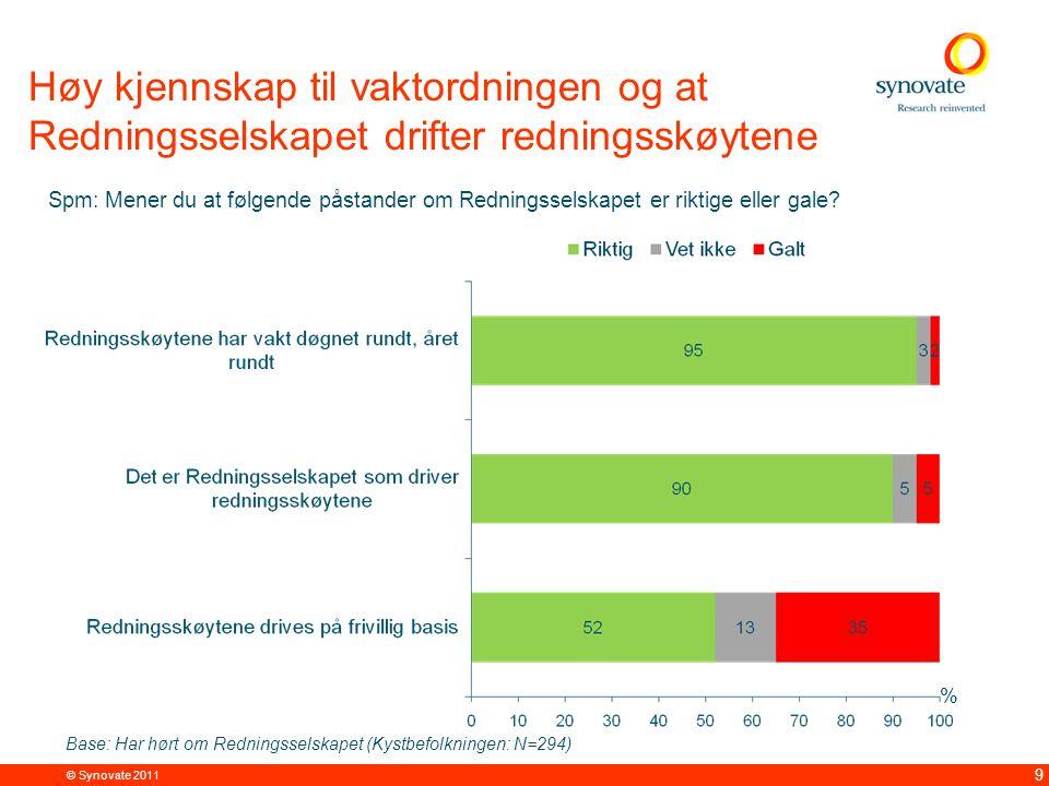© Synovate 2011 9 Høy kjennskap til vaktordningen og at Redningsselskapet drifter redningsskøytene % Spm: Mener du at følgende påstander om Redningsselskapet er riktige eller gale.