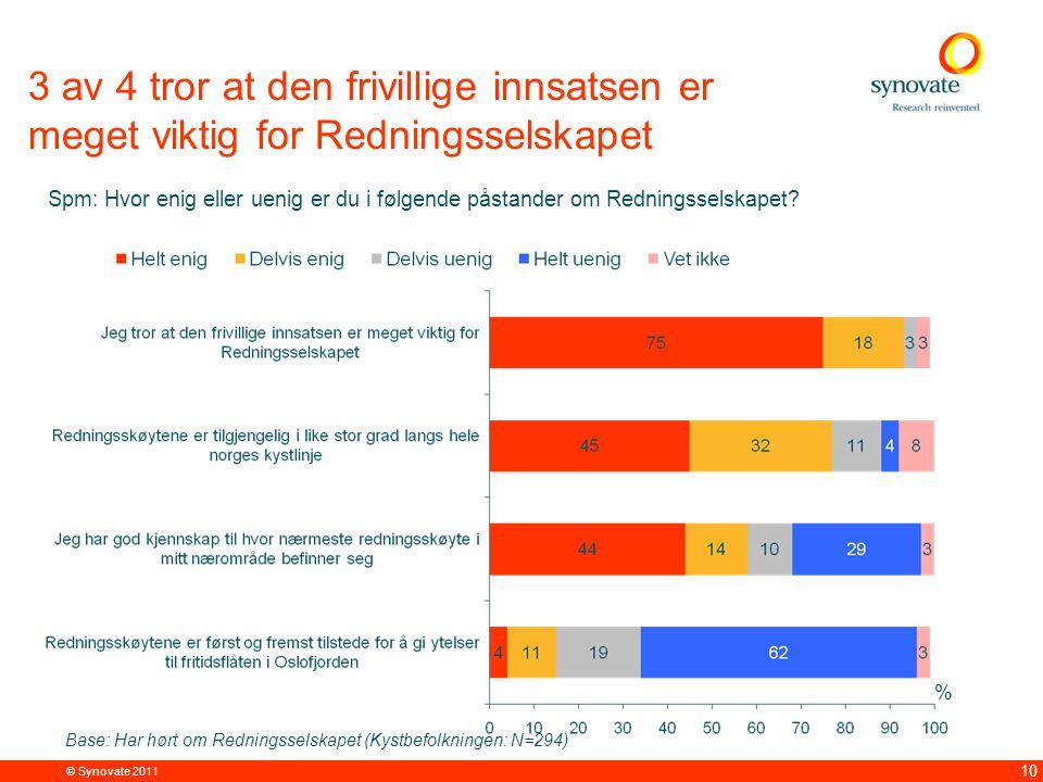 © Synovate 2011 10 3 av 4 tror at den frivillige innsatsen er meget viktig for Redningsselskapet % Spm: Hvor enig eller uenig er du i følgende påstander om Redningsselskapet.