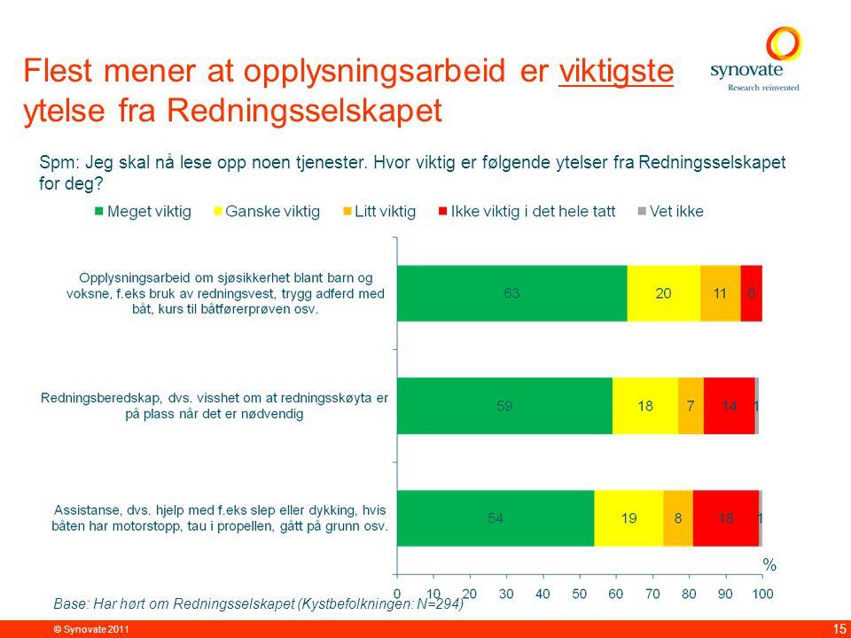 © Synovate 2011 15 Flest mener at opplysningsarbeid er viktigste ytelse fra Redningsselskapet % Spm: Jeg skal nå lese opp noen tjenester.
