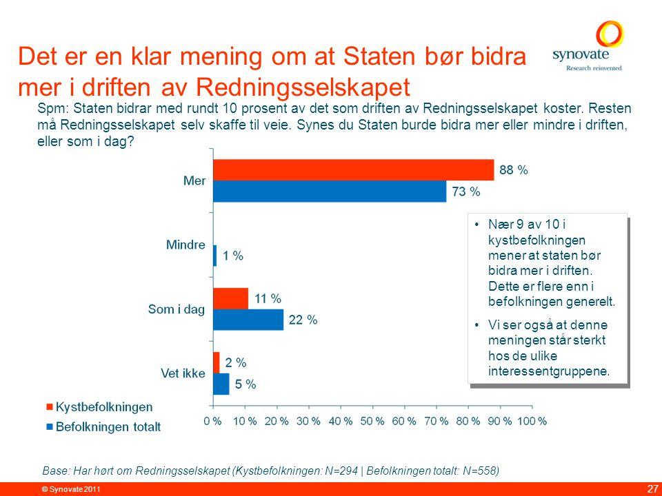 © Synovate 2011 27 Det er en klar mening om at Staten bør bidra mer i driften av Redningsselskapet Spm: Staten bidrar med rundt 10 prosent av det som driften av Redningsselskapet koster.
