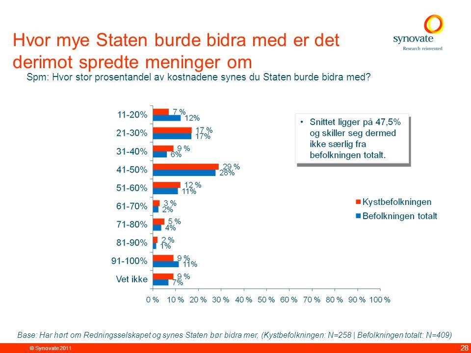 © Synovate 2011 28 Hvor mye Staten burde bidra med er det derimot spredte meninger om Spm: Hvor stor prosentandel av kostnadene synes du Staten burde bidra med.