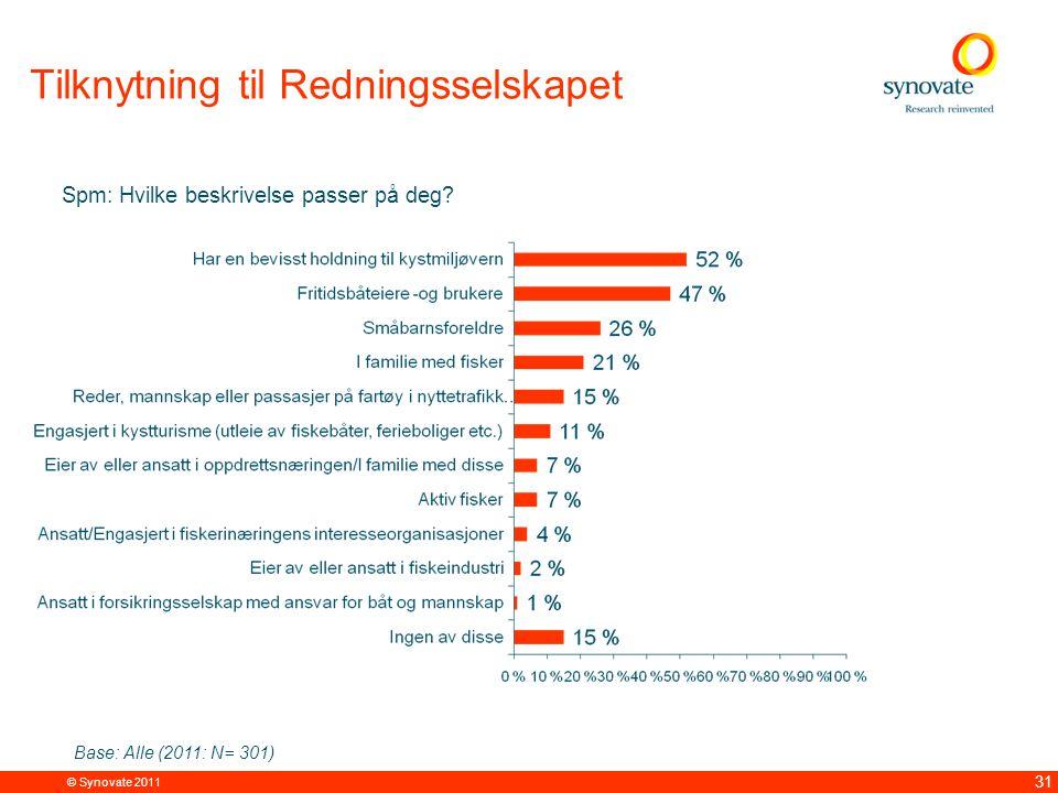© Synovate 2011 31 Tilknytning til Redningsselskapet Base: Alle (2011: N= 301) Spm: Hvilke beskrivelse passer på deg