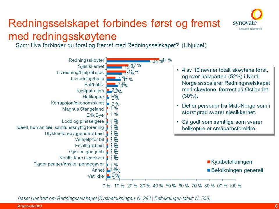 © Synovate 2011 8 Redningsselskapet forbindes først og fremst med redningsskøytene Spm: Hva forbinder du først og fremst med Redningsselskapet.