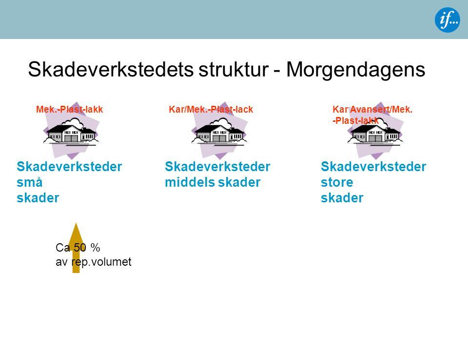 Skadeverkstedets struktur - Morgendagens Skadeverksteder små skader Skadeverksteder store skader Skadeverksteder middels skader Mek.-Plast-lakkKar/Mek