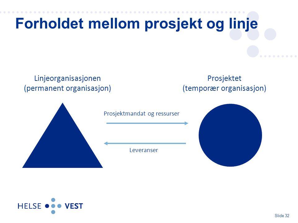 Slide 32 Forholdet mellom prosjekt og linje Linjeorganisasjonen (permanent organisasjon) Prosjektet (temporær organisasjon) Leveranser Prosjektmandat