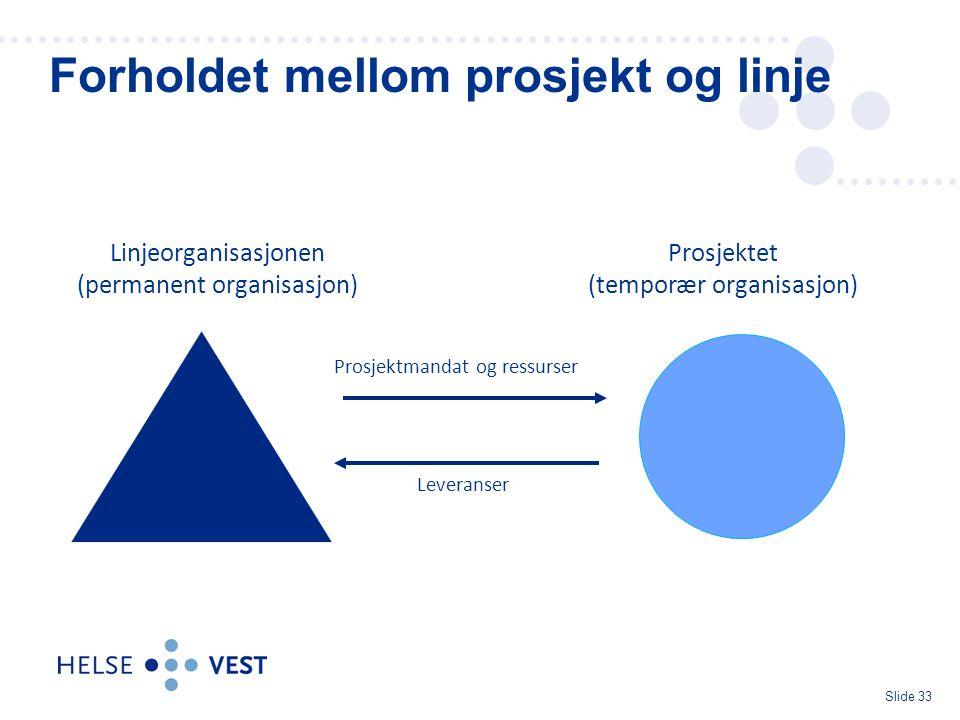 Slide 33 Forholdet mellom prosjekt og linje Linjeorganisasjonen (permanent organisasjon) Prosjektet (temporær organisasjon) Leveranser Prosjektmandat