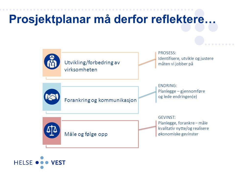 Prosjektplanar må derfor reflektere… Utvikling/forbedring av virksomheten Forankring og kommunikasjon Måle og følge opp PROSESS: Identifisere, utvikle