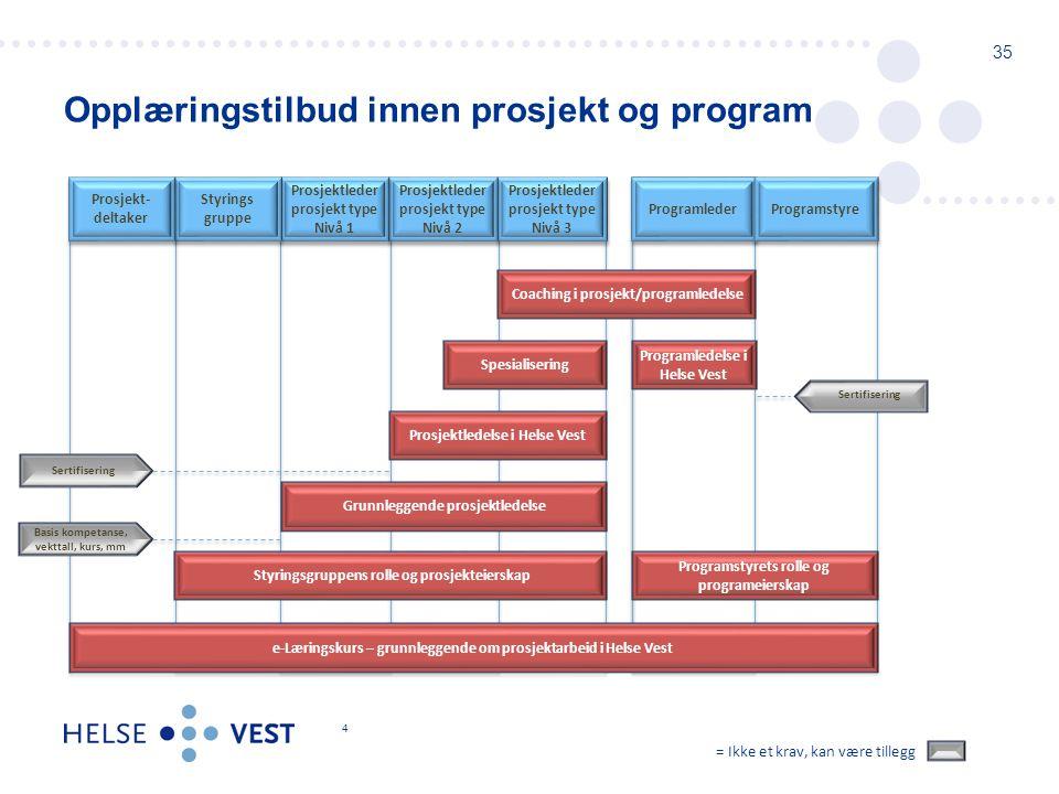 Opplæringstilbud innen prosjekt og program 35 4 = Ikke et krav, kan være tillegg Prosjektleder prosjekt type Nivå 3 Prosjektleder prosjekt type Nivå 3