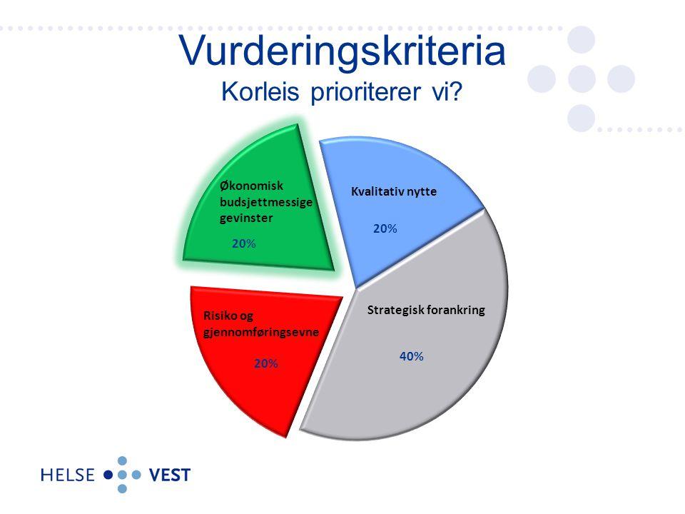 Vurderingskriteria Korleis prioriterer vi? Strategisk forankring (40%) Kvalitativ nytte (20%) Risiko og gjennomførings- evne (20%) Økonomisk - budsjet