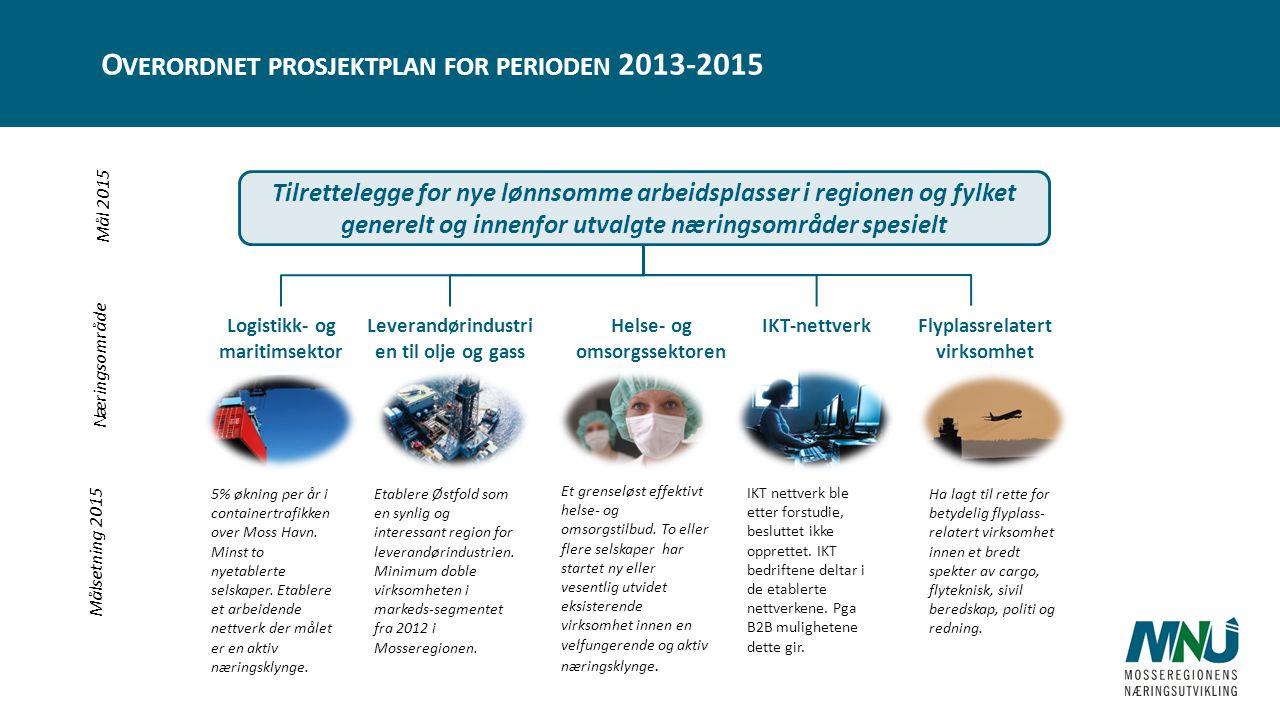 Tilrettelegge for nye lønnsomme arbeidsplasser i regionen og fylket generelt og innenfor utvalgte næringsområder spesielt 5% økning per år i containertrafikken over Moss Havn.