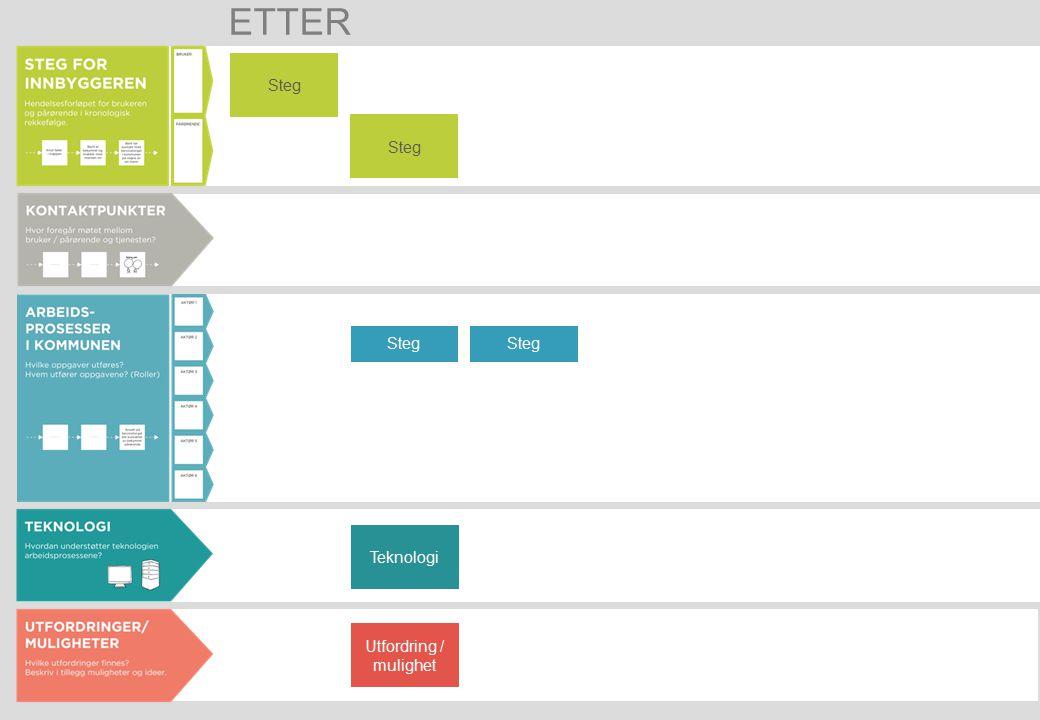 Steg Utfordring / mulighet Steg Teknologi ETTER