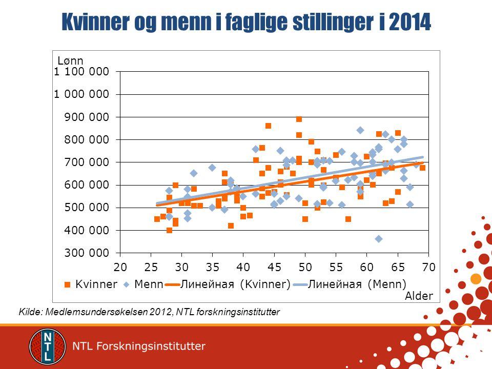 Kvinner og menn i faglige stillinger i 2014 Kilde: Medlemsundersøkelsen 2012, NTL forskningsinstitutter