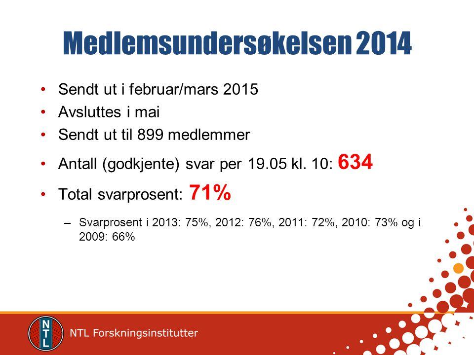 Medlemsundersøkelsen 2014 Sendt ut i februar/mars 2015 Avsluttes i mai Sendt ut til 899 medlemmer Antall (godkjente) svar per 19.05 kl. 10: 634 Total