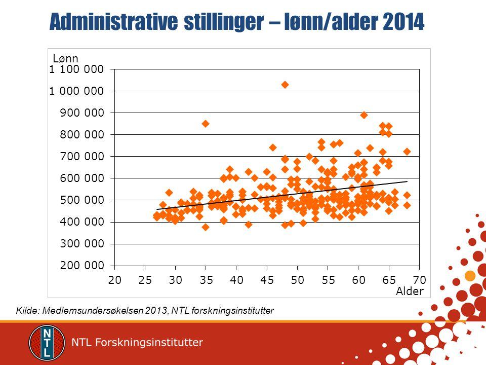 Administrative stillinger – lønn/alder 2014 Kilde: Medlemsundersøkelsen 2013, NTL forskningsinstitutter