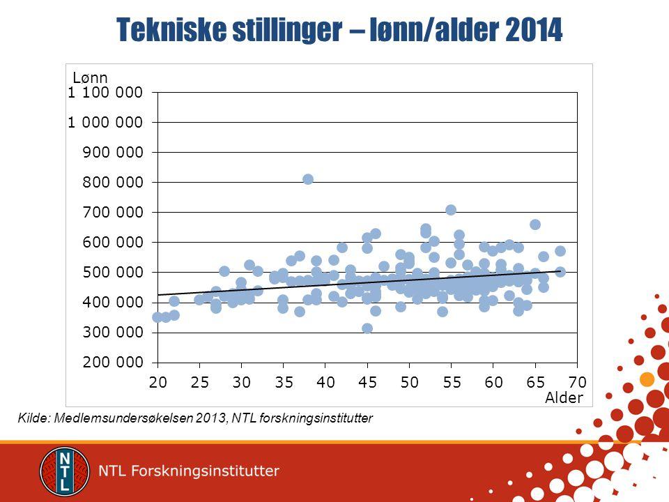 Tekniske stillinger – lønn/alder 2014 Kilde: Medlemsundersøkelsen 2013, NTL forskningsinstitutter