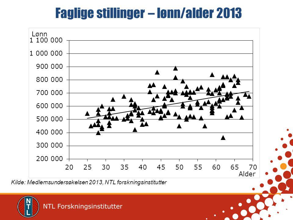Faglige stillinger – lønn/alder 2013 Kilde: Medlemsundersøkelsen 2013, NTL forskningsinstitutter