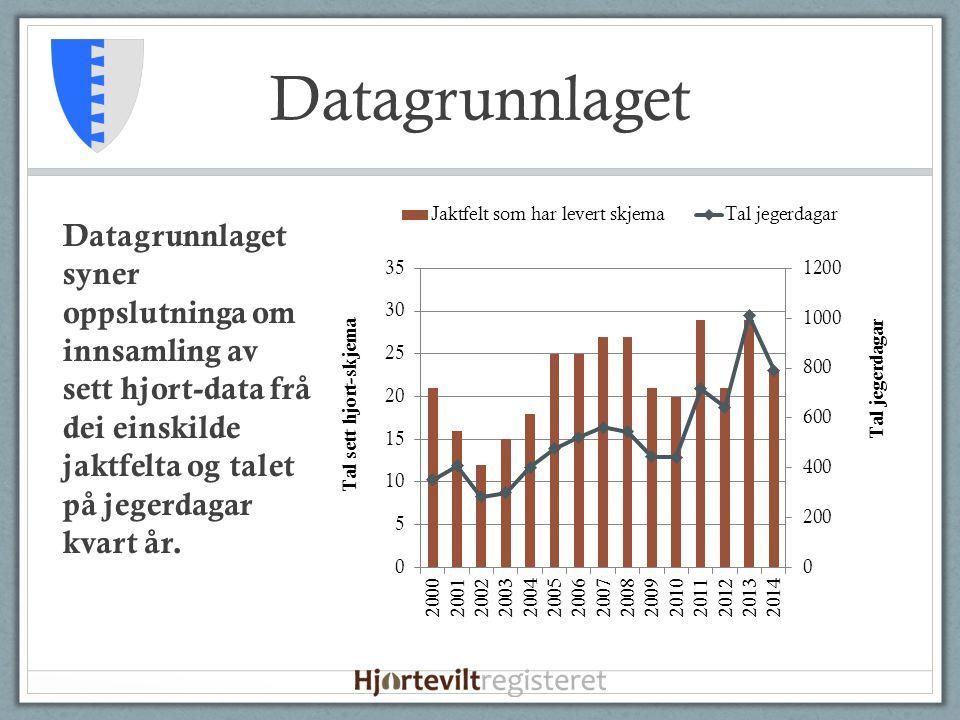 Datagrunnlaget Datagrunnlaget syner oppslutninga om innsamling av sett hjort-data frå dei einskilde jaktfelta og talet på jegerdagar kvart år.