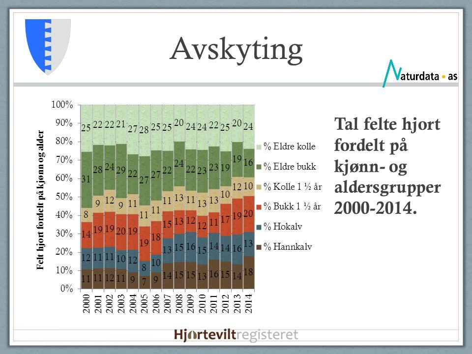 Avskyting Tal felte hjort fordelt på kjønn- og aldersgrupper 2000-2014.
