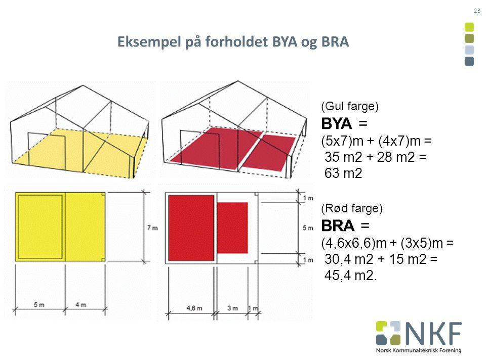 23 Eksempel på forholdet BYA og BRA (Gul farge) BYA = (5x7)m + (4x7)m = 35 m2 + 28 m2 = 63 m2 (Rød farge) BRA = (4,6x6,6)m + (3x5)m = 30,4 m2 + 15 m2 = 45,4 m2.