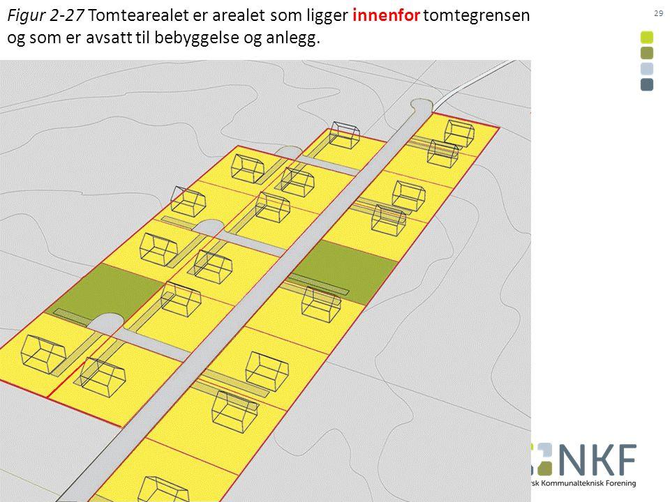 29 Figur 2-27 Tomtearealet er arealet som ligger innenfor tomtegrensen og som er avsatt til bebyggelse og anlegg.