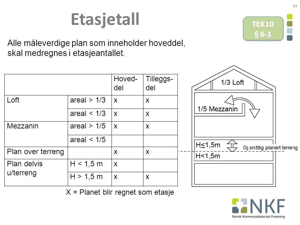 33 Etasjetall TEK10 § 6-1 Hoved- del Tilleggs- del Loft areal > 1/3xx areal < 1/3xx Mezzanin areal > 1/5xx areal < 1/5 Plan over terreng xx Plan delvis u/terreng H < 1,5 mx H > 1,5 mxx X = Planet blir regnet som etasje Alle måleverdige plan som inneholder hoveddel, skal medregnes i etasjeantallet.