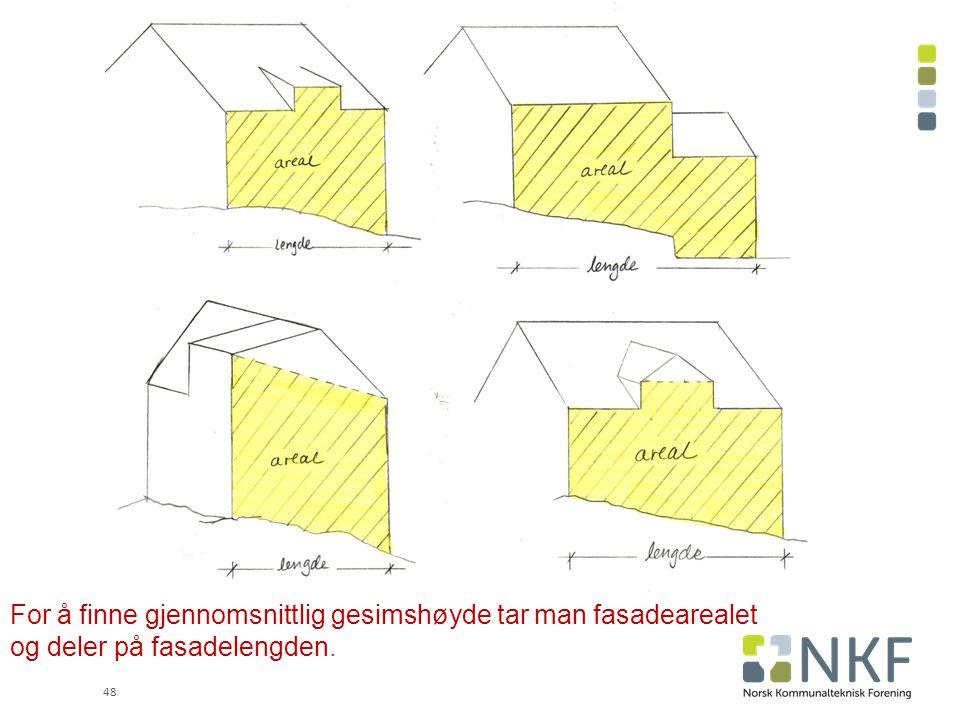 48 For å finne gjennomsnittlig gesimshøyde tar man fasadearealet og deler på fasadelengden.