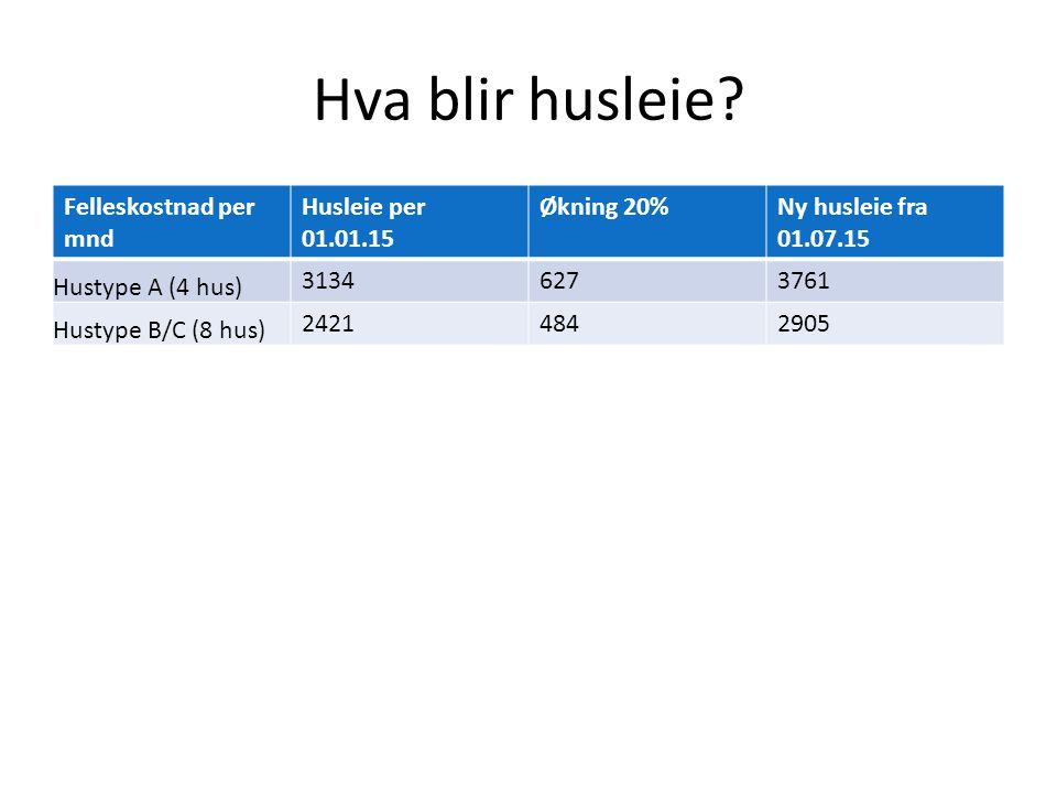 Hva blir husleie? Felleskostnad per mnd Husleie per 01.01.15 Økning 20%Ny husleie fra 01.07.15 Hustype A (4 hus) 31346273761 Hustype B/C (8 hus) 24214