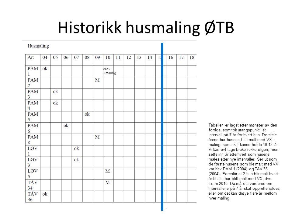 Historikk husmaling ØTB Vask +maling Tabellen er laget etter mønster av den forrige, som tok utangspunkt i et intervall på 7 år for hvert hus. De sist