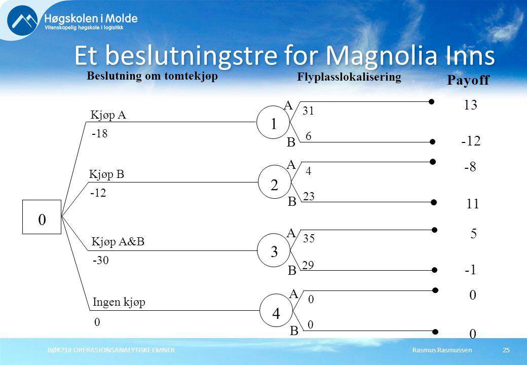 Rasmus RasmussenBØK710 OPERASJONSANALYTISKE EMNER25 Et beslutningstre for Magnolia Inns 0 1 2 3 4 Kjøp A -18 Kjøp B -12 Kjøp A&B -30 Ingen kjøp 0 Besl