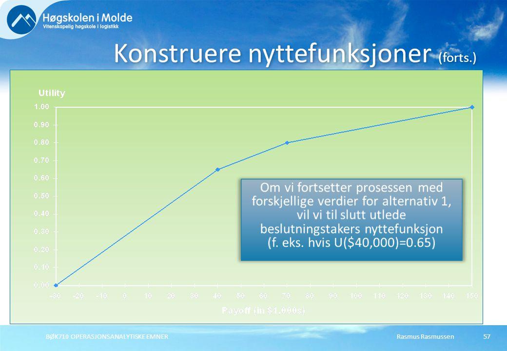 Rasmus RasmussenBØK710 OPERASJONSANALYTISKE EMNER57 Konstruere nyttefunksjoner (forts.)