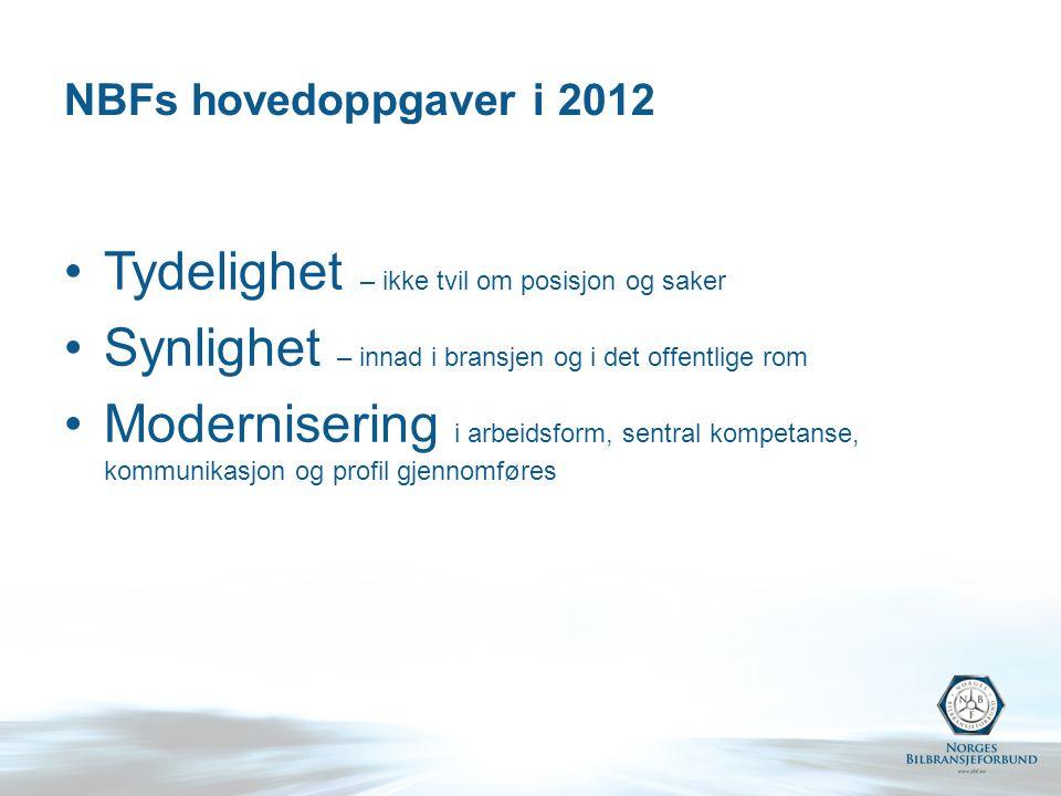NBFs hovedoppgaver i 2012 Tydelighet – ikke tvil om posisjon og saker Synlighet – innad i bransjen og i det offentlige rom Modernisering i arbeidsform, sentral kompetanse, kommunikasjon og profil gjennomføres