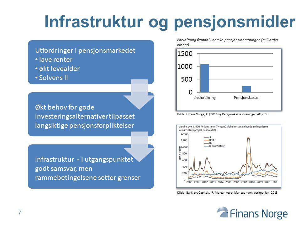 Infrastruktur og pensjonsmidler Utfordringer i pensjonsmarkedet lave renter økt levealder Solvens II Økt behov for gode investeringsalternativer tilpasset langsiktige pensjonsforpliktelser Infrastruktur - i utgangspunktet godt samsvar, men rammebetingelsene setter grenser Kilde: Finans Norge, 4Q 2013 og Pensjonskasseforeningen 4Q 2013 7 Kilde: Barklays Capital; J.P.