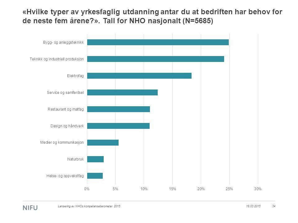 18.03.2015Lansering av NHOs kompetansebarometer 201534 «Hvilke typer av yrkesfaglig utdanning antar du at bedriften har behov for de neste fem årene ».