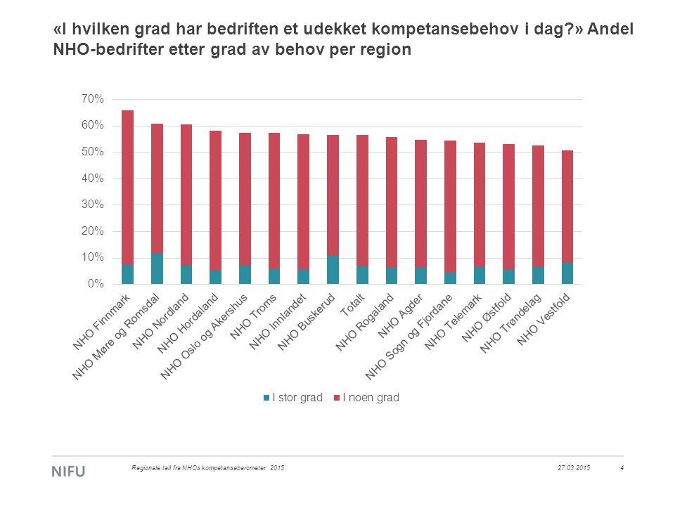 «I hvilken grad har bedriften et udekket kompetansebehov i dag » Andel NHO-bedrifter etter grad av behov per region 27.03.2015Regionale tall fra NHOs kompetansebarometer 20154