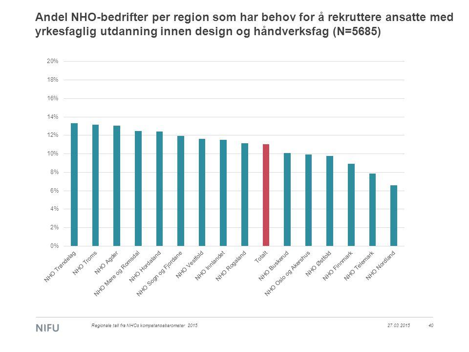 Andel NHO-bedrifter per region som har behov for å rekruttere ansatte med yrkesfaglig utdanning innen design og håndverksfag (N=5685) 27.03.2015Regionale tall fra NHOs kompetansebarometer 201540