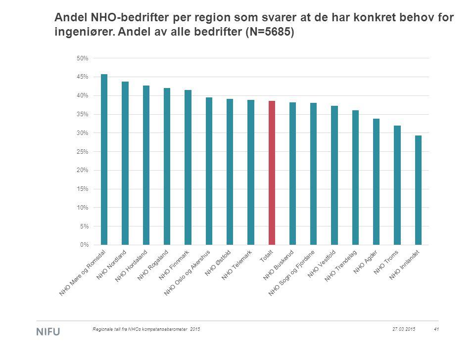 Andel NHO-bedrifter per region som svarer at de har konkret behov for ingeniører.