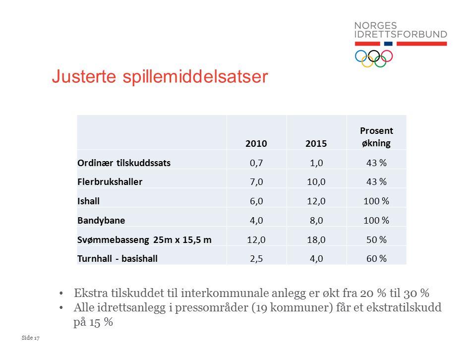 Side 17 Justerte spillemiddelsatser 20102015 Prosent økning Ordinær tilskuddssats0,71,043 % Flerbrukshaller7,010,043 % Ishall6,012,0100 % Bandybane4,08,0100 % Svømmebasseng 25m x 15,5 m12,018,050 % Turnhall - basishall2,54,060 % Ekstra tilskuddet til interkommunale anlegg er økt fra 20 % til 30 % Alle idrettsanlegg i pressområder (19 kommuner) får et ekstratilskudd på 15 %