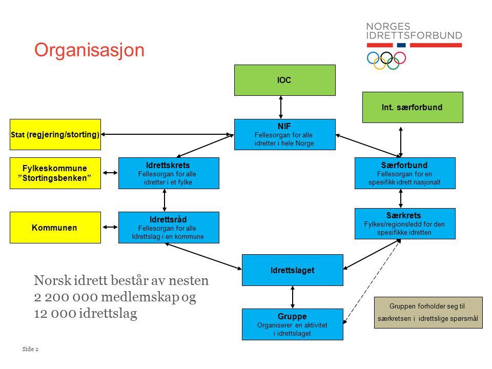 Side 3 Kapittel 8 – Idrettsråd §8-2.