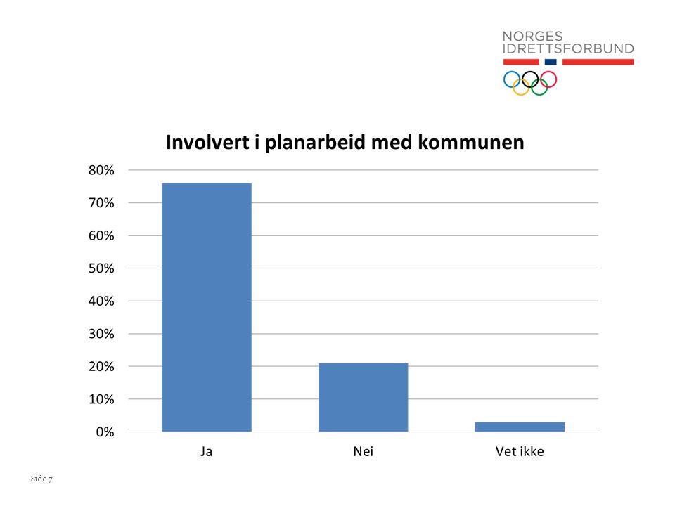 Side 8 % av idrettsrådene Kvinneandel