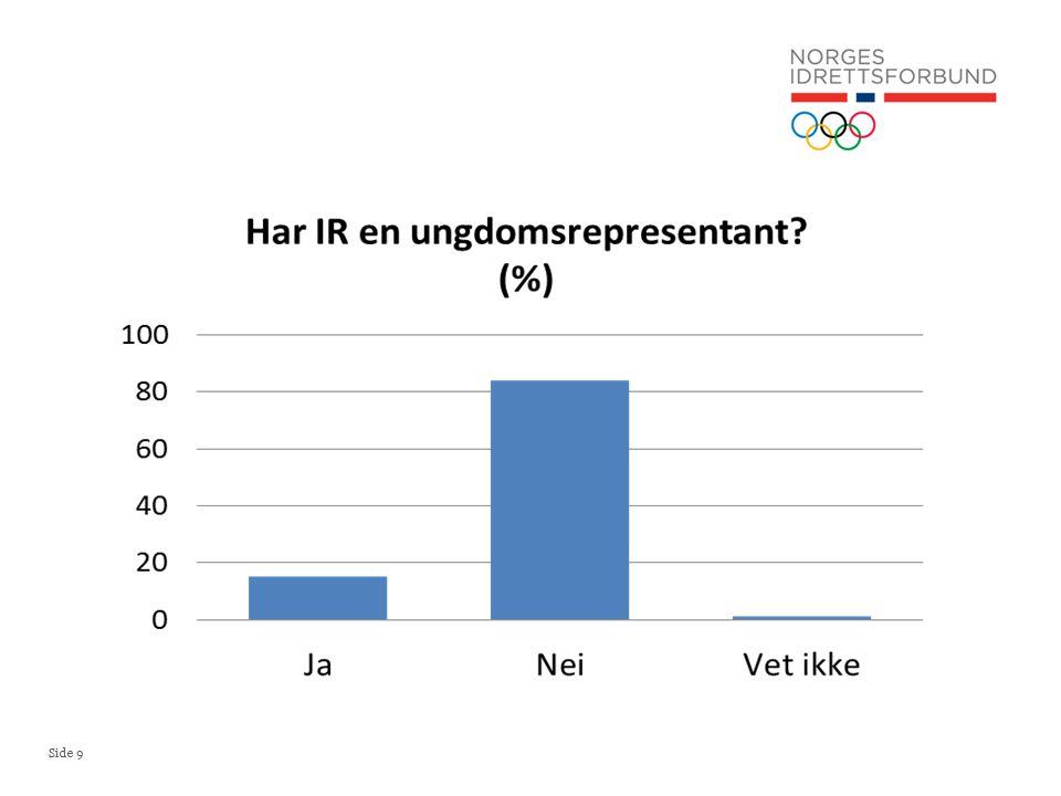 Side 10 Tusen kroner Andel av idrettsrådene Tre prosent av LAM midlene til idrettsrådene?