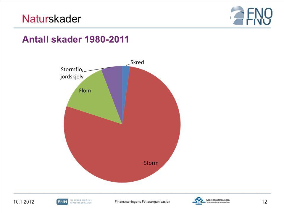 Antall skader 1980-2011 10.1.2012 Naturskader 12