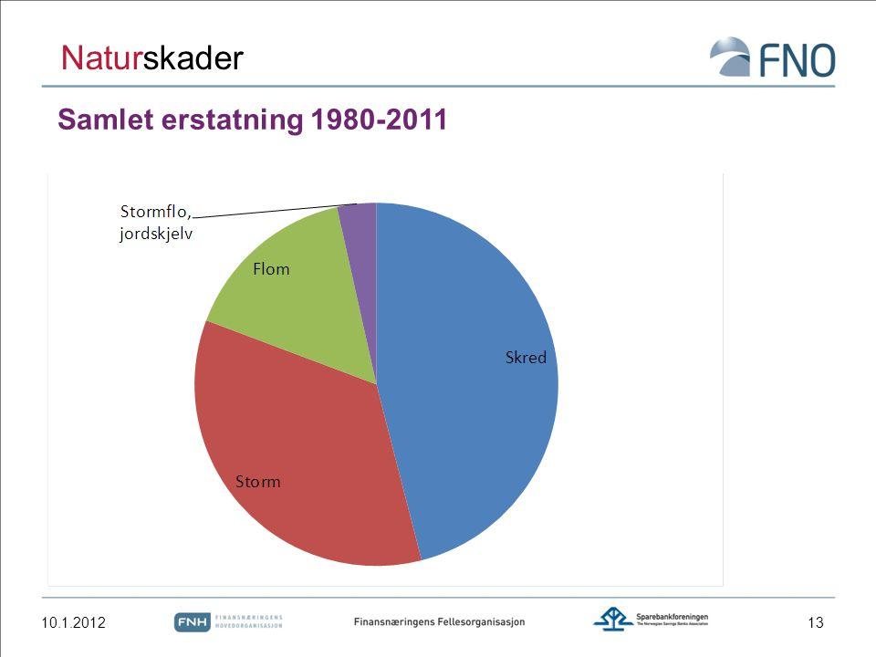 Samlet erstatning 1980-2011 10.1.2012 Naturskader 13