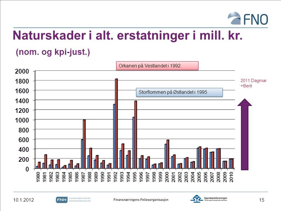 Naturskader i alt. erstatninger i mill. kr. (nom. og kpi-just.) Storflommen på Østlandet i 1995 Orkanen på Vestlandet i 1992. 10.1.2012 2011:Dagmar +B